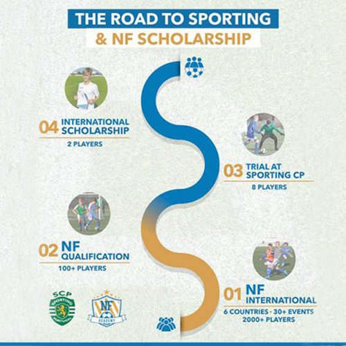The Road to Sporting CP NF Academy