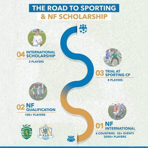 Nämä ovat askeleet jotka sinun tulee ottaa päästäksesi try-outille Sporting CP:hen ja NF Stipendiohjelmaan